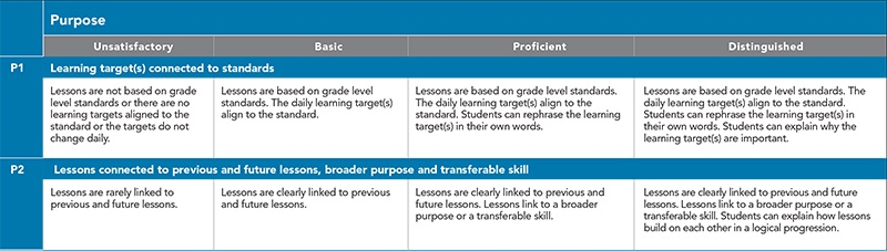 5D+™ Rubric for Instructional Growth and Teacher Evaluation (Version 3)
