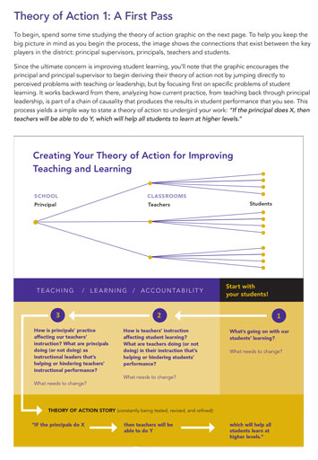 Creating a Theory of Action Tool