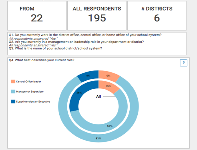 Take New Survey, Find Out How Your Central Office Works (And Compares to Others)